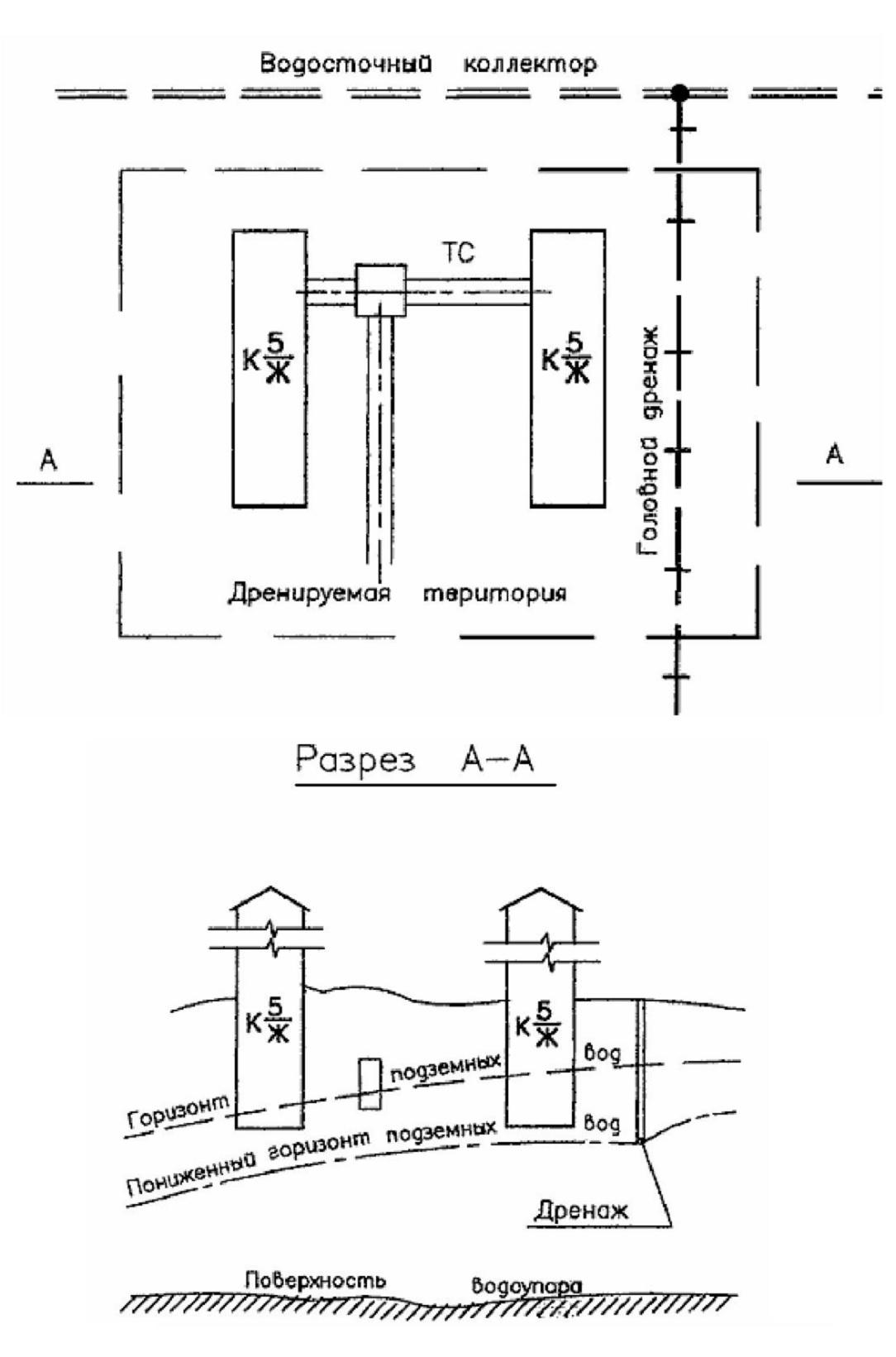 Дренажная система участка